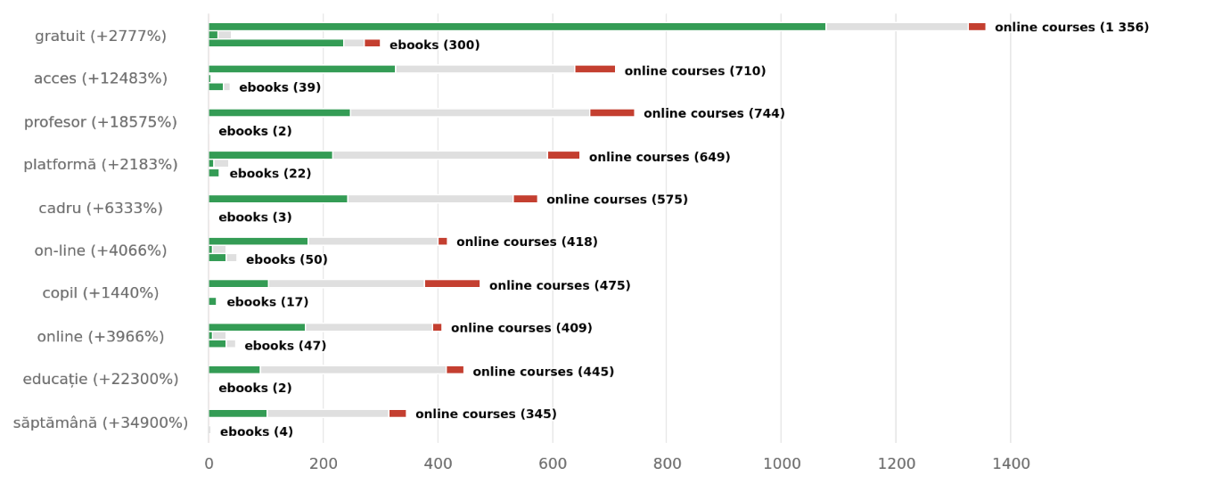 Free courses are the most popular