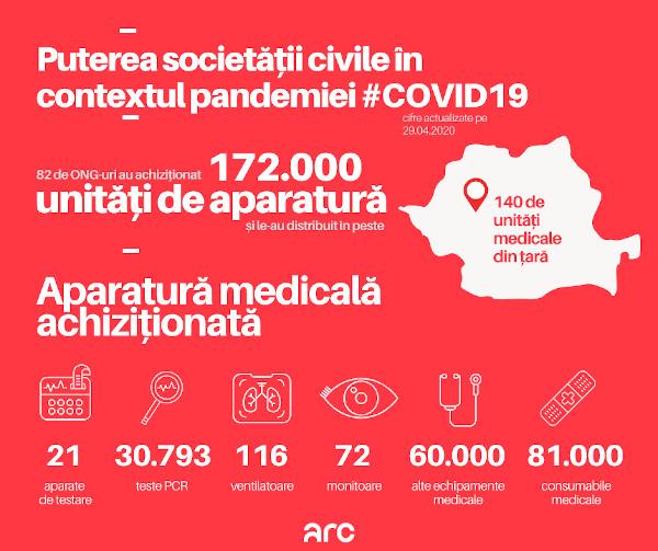 infografic Impactul sectorului nonguvernamental in contextul epidemiei 1