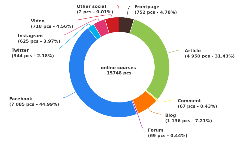online courses mentions
