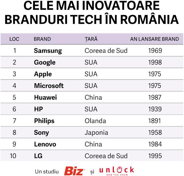 top 10 branduri tech