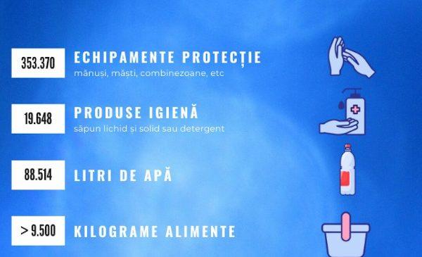 Cum a reușit un grup de antreprenori, alături de 80 de voluntari, să lanseze în starea de urgență o platformă unică de sprijin pentru sistemul sanitar: #AjutorSpitale