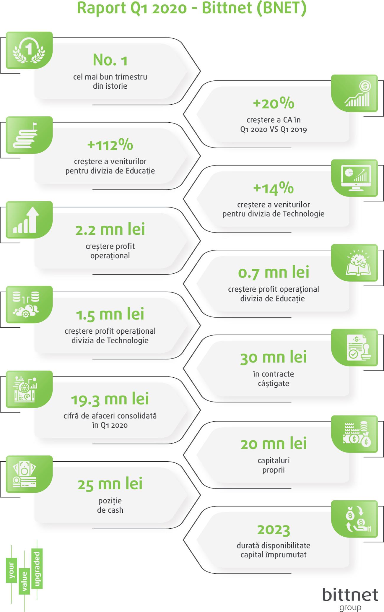 BNET Infographic Raport Q1 2020