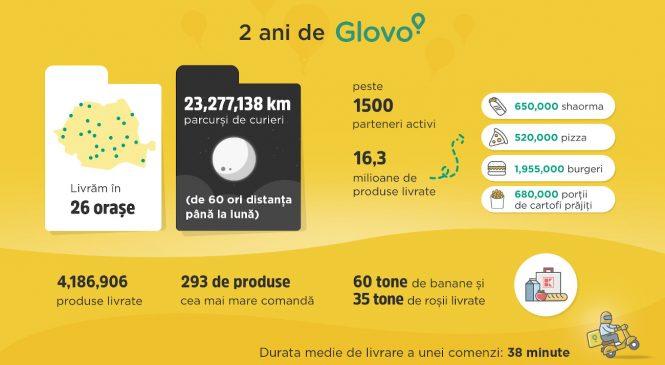 Glovo împlinește 2 ani de activitate în România
