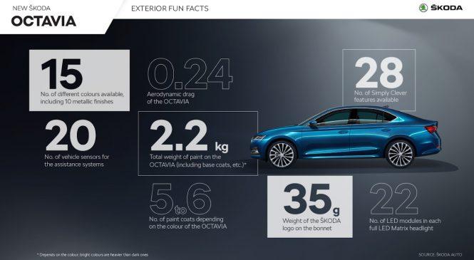 ŠKODA OCTAVIA: detalii și cifre remarcabile despre cel mai bine vândut model al producătorului ceh de automobile
