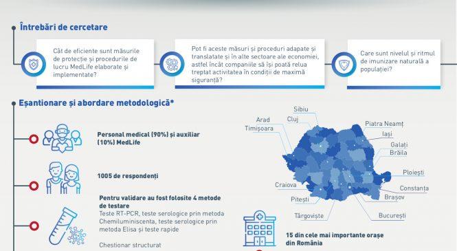 """Concluzii finale, studiu MedLife: """"Imunitatea populației din România dobândită natural pentru COVID 19 este sub 2%"""""""