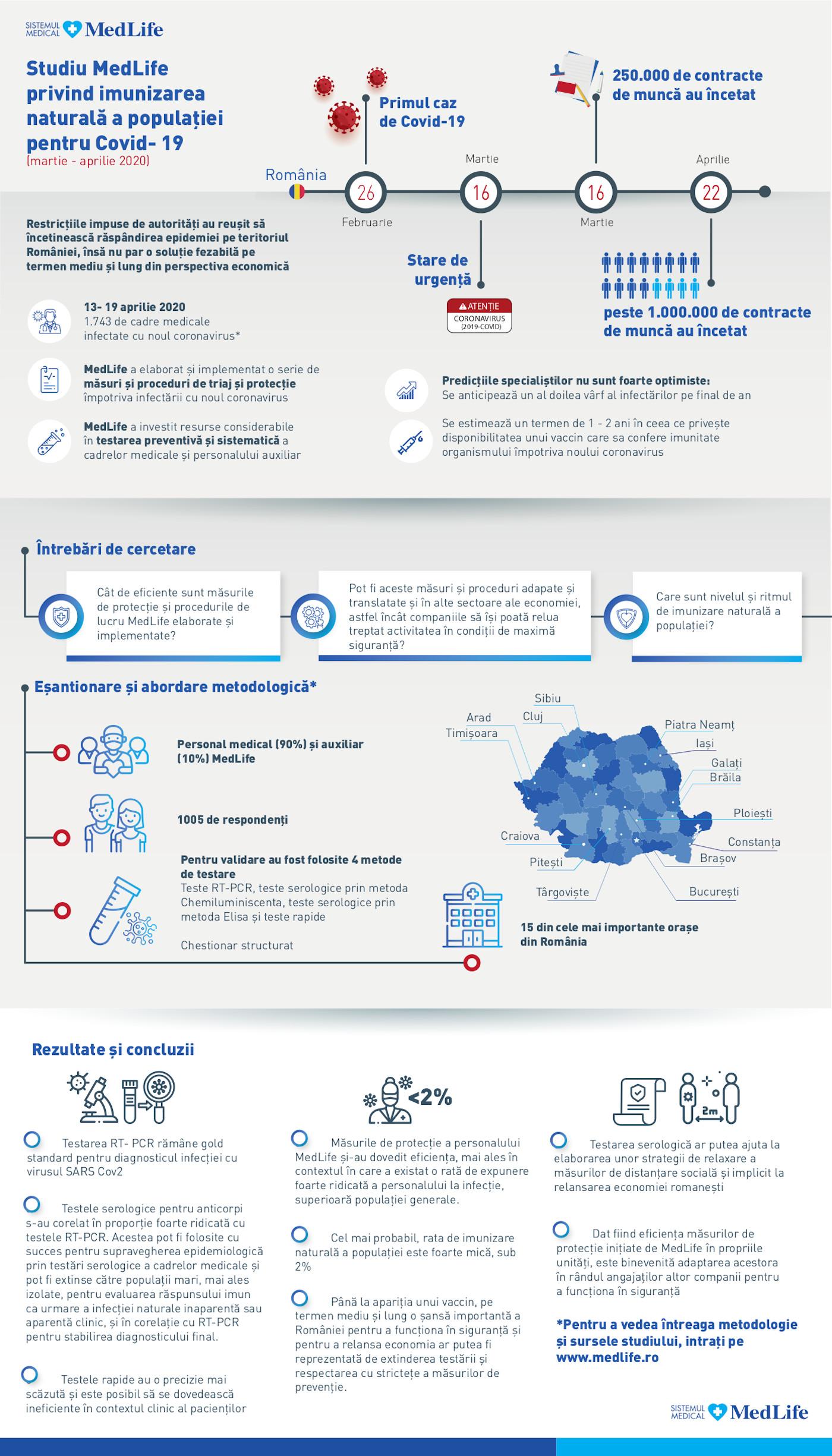 Infografic_Studiu MedLife privind imunizarea naturala a populatiei