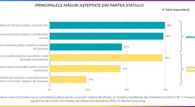 STUDIU MKOR: 72% din reprezentanții mediului de afaceri nu au încredere în instituțiile statului