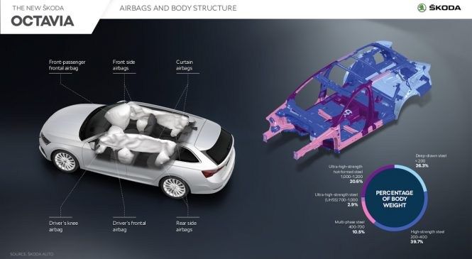Noua ŠKODA OCTAVIA: mix-ul inteligent de materiale asigură rigiditatea optimă și greutatea redusă