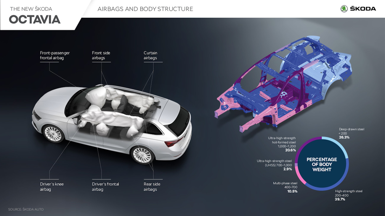 OCTAVIA Airbags body structure