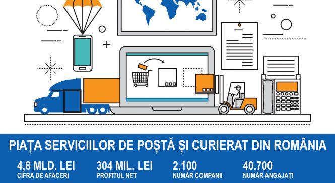 Estimare KeysFin: Firmele de poștă și curierat ar putea ajunge la afaceri de aproape șase miliarde de lei în acest an