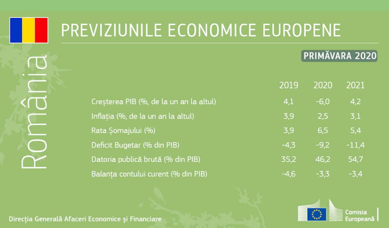 Previziunile economice europene