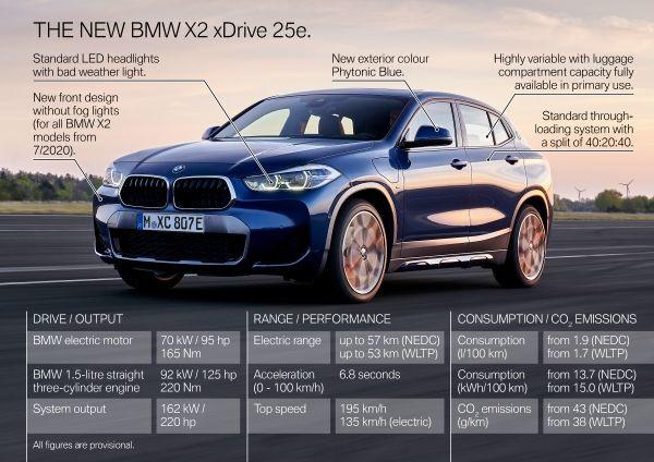 The new BMW X2 xDrive25e - Highlights