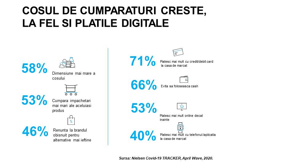 valoarea cos cumparaturi creste si plati digitale