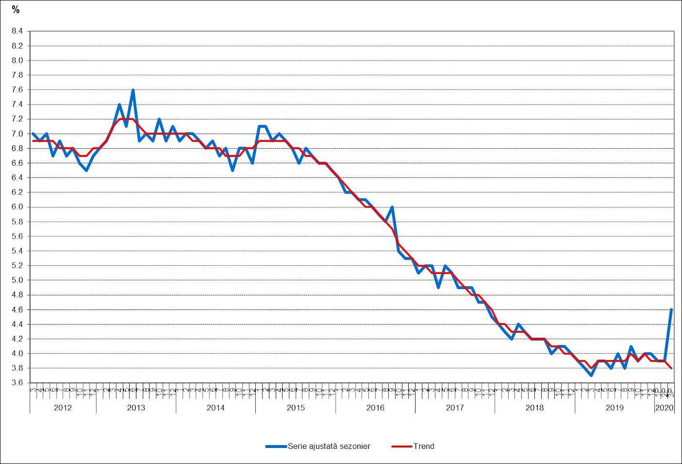 grafic Transformarea procesului de recrutare si a masurilor de retentie in criza