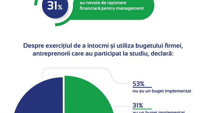 STUDIU | 3 din 5 IMM-uri nu investesc în strategia financiară