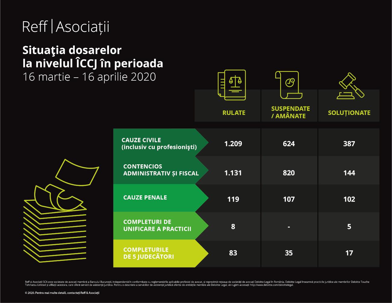 opinie Reff&Asociatii_Reluarea activitatii in justitie_infografic 01