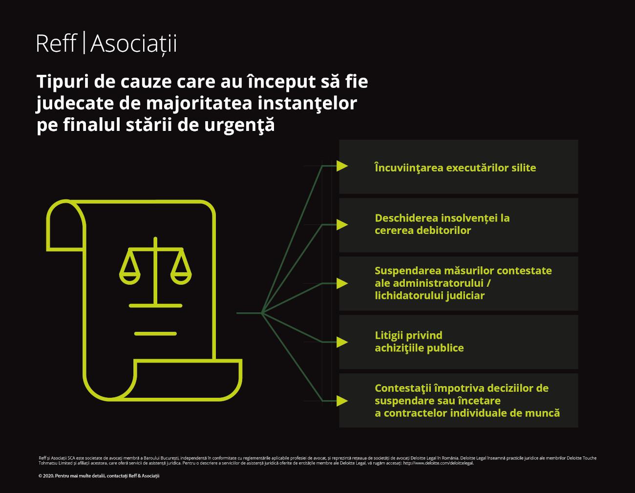 opinie Reff&Asociatii_Reluarea activitatii in justitie_infografic 02