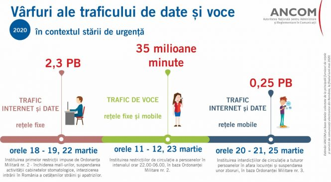 Comunicațiile din România în contextul stării de urgență: traficul de internet și date a crescut cu 30% în rețelele fixe