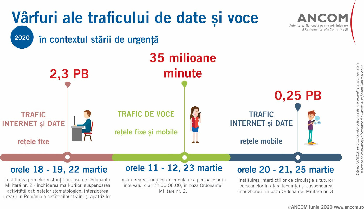 ANCOM_Infografic trafic date voce stare urgenta 2020
