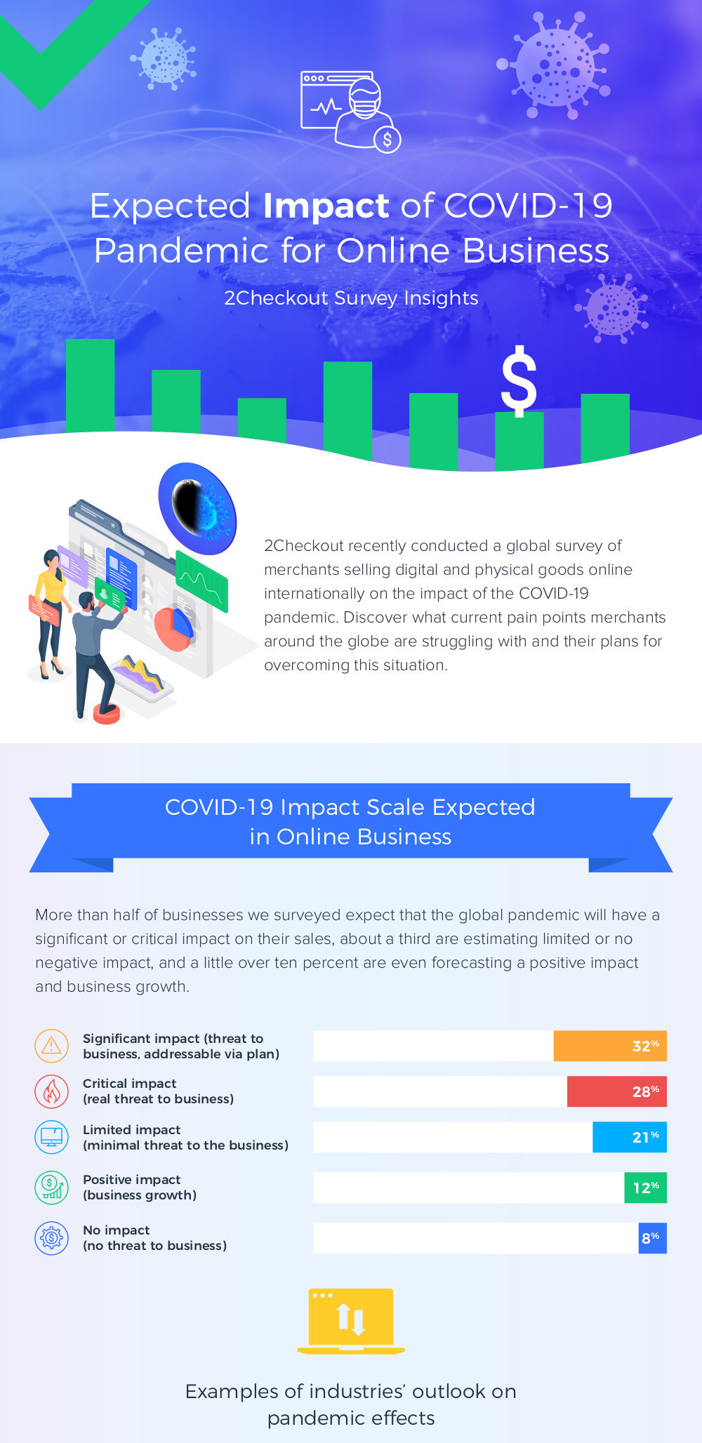 Covid-19 Expected Impact of COVID-19 Pandemic for Online Business 1