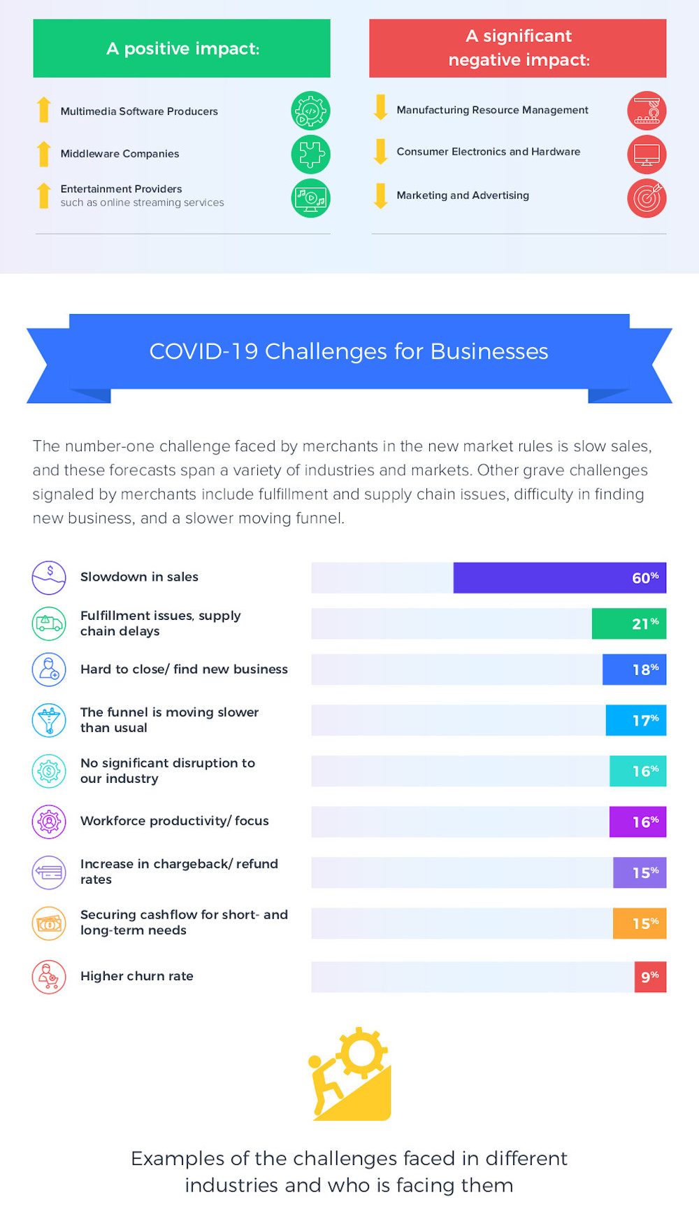 Covid-19 Expected Impact of COVID-19 Pandemic for Online Business 2
