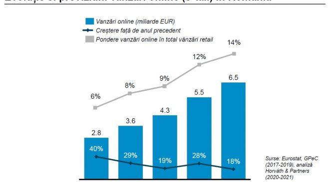Horváth & Partners: Vânzările online vor crește cu circa 28% în 2020 față de 2019, pe fondul digitalizării accelerate de pandemie