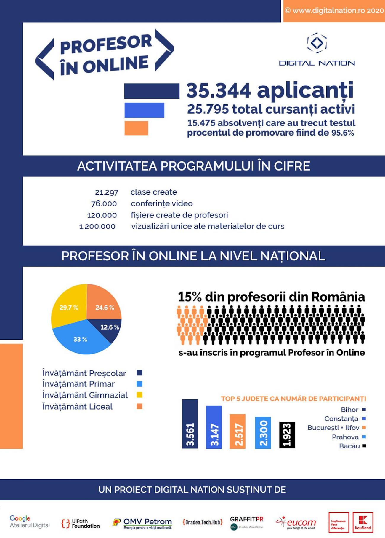 Raport parteneri Profesor in Online 1