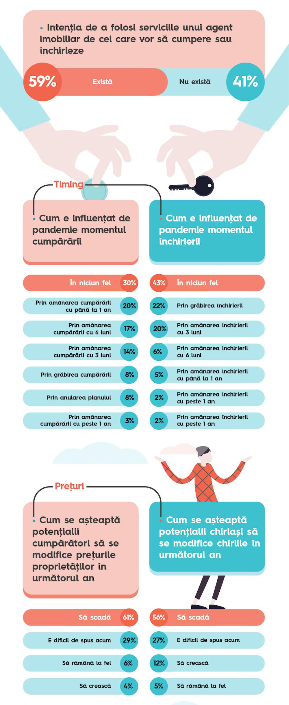Storia.ro_Infografic 1-3