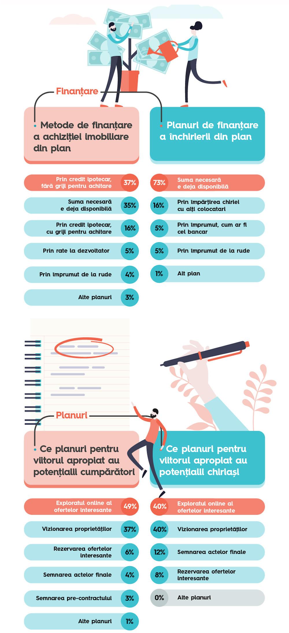 Storia.ro_Infografic 1-4