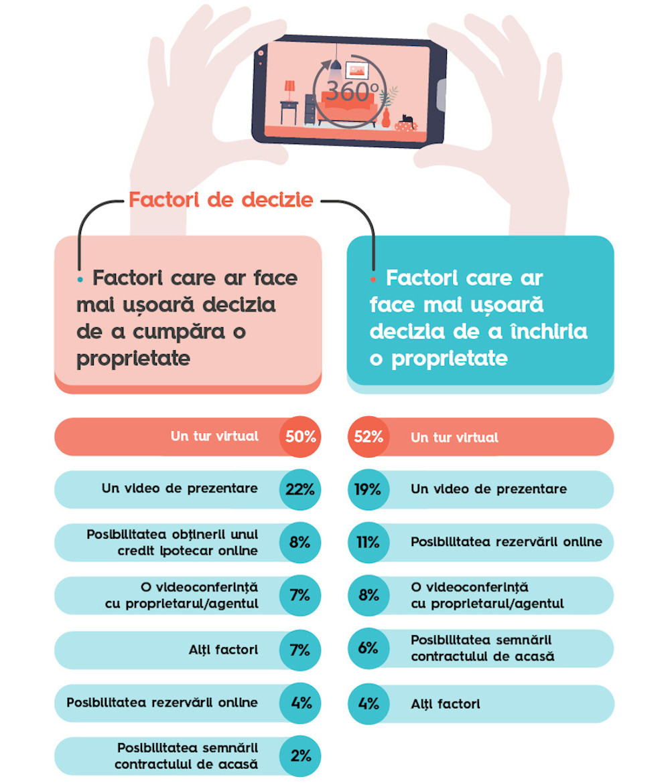 Storia.ro_Infografic 1-5