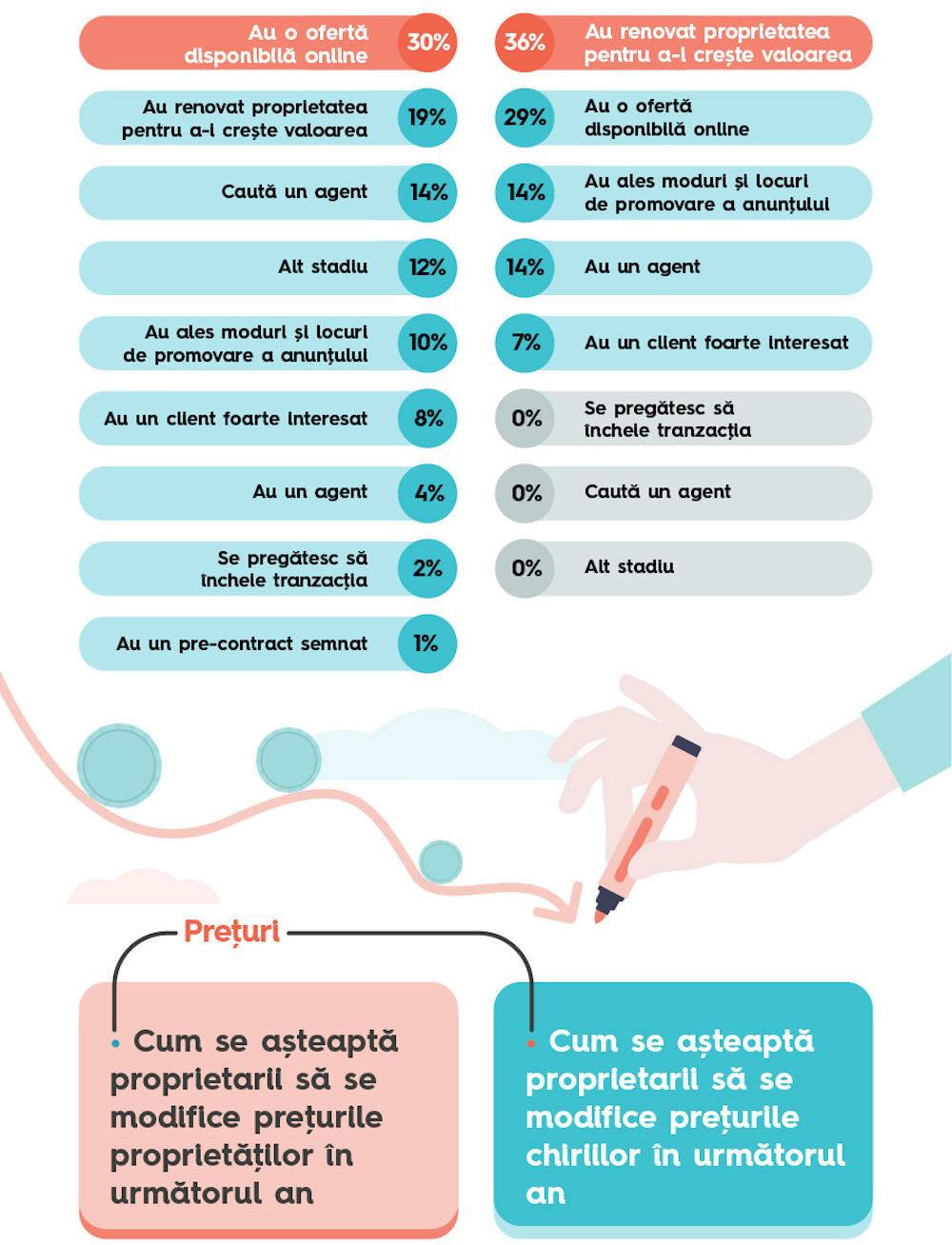 Storia.ro_Infografic 2-1.2