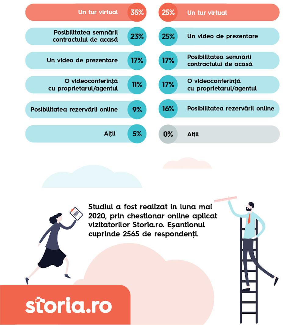 Storia.ro_Infografic 2-3