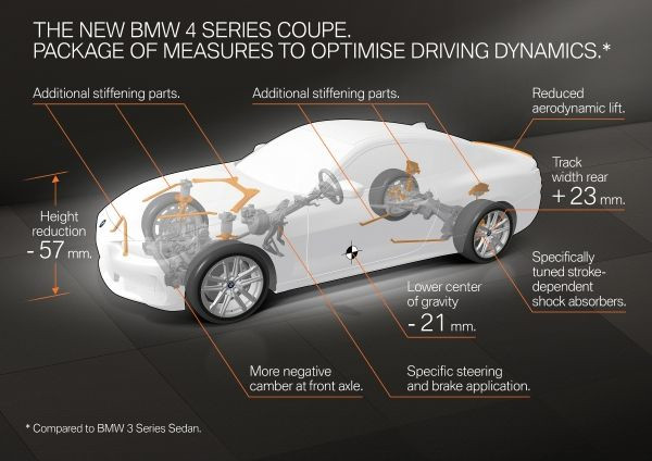 The new BMW 4 Series Coupe. Package of measures to optimise driving dynamics