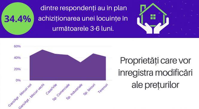 Tendințe: Care este percepția gorjenilor cu privire la evoluția pieței imobiliare, conform celui mai nou studiu lansat de Domina Imobiliare