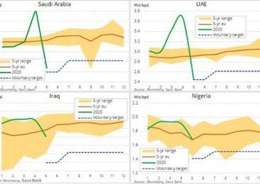 Analiză Saxo Bank: redresarea continuă a țițeiului, pusă în dificultate de falsificarea cotelor