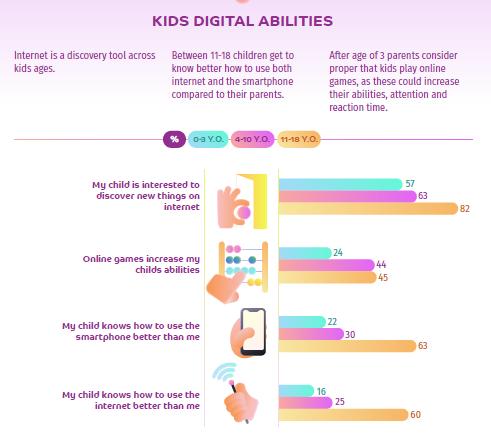 copii abilitati digitale