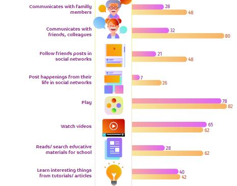 Comportamentul copiilor sub 18 ani în mediul Digital, un studiu Starcom România