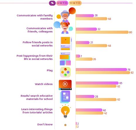 Activitățile principale ale copiilor în online