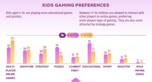 Preferințe de jocuri în online