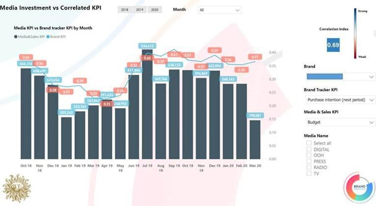 grafic Investitia in media si evolutia indicatorilor de brand