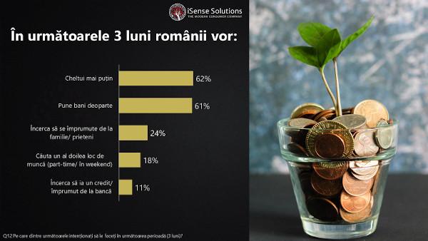 Românii, afectați financiar de pandemie: 3 din 10 câștigă mai puțin, în medie, cu 30% decât anterior răspândirii coronavirusului la noi în țară