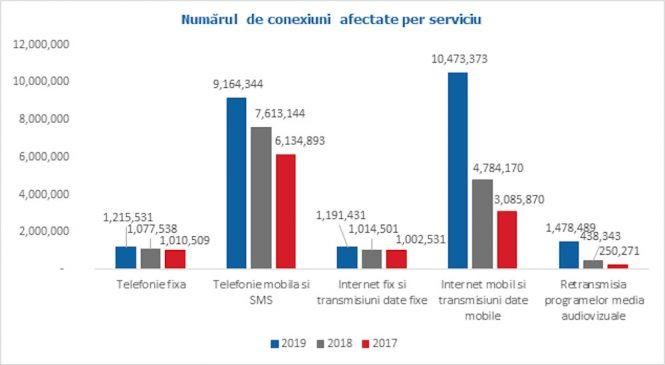Internetul mobil, serviciul telecom cel mai afectat de incidente de securitate în anul 2019