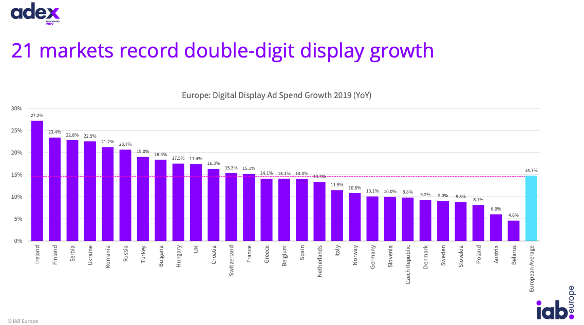 21 ad markets record
