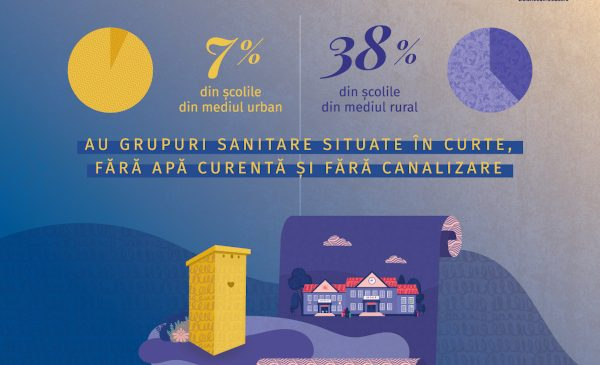 Analiză: 4 din 10 școli din mediul rural au grupuri sanitare situate în curte, fără apă curentă și canalizare