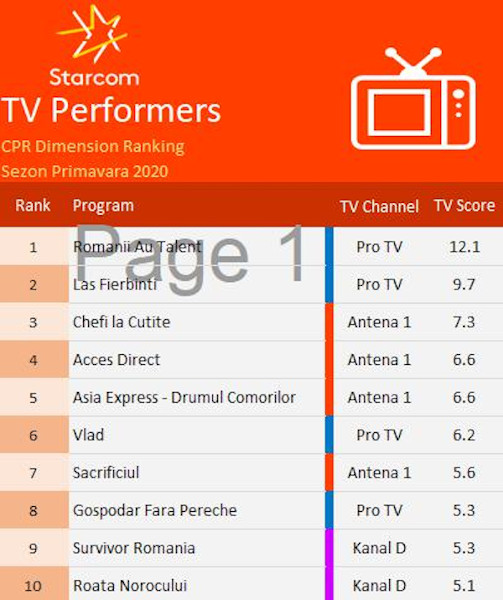 Content Power Ratings 2