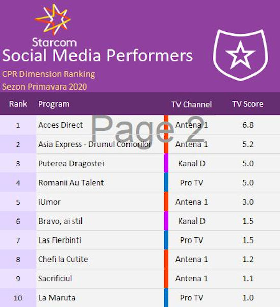 Content Power Ratings 3