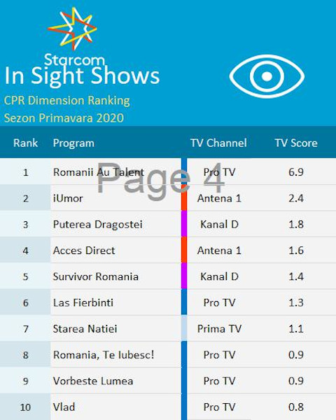 Content Power Ratings 5