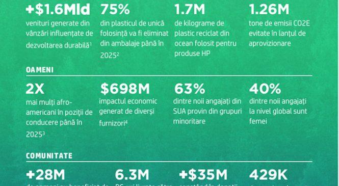 HP lansează Raportul Anual de Sustenabilitate și își reafirmă angajamentul față de protejarea mediului, drepturilor omului și egalității