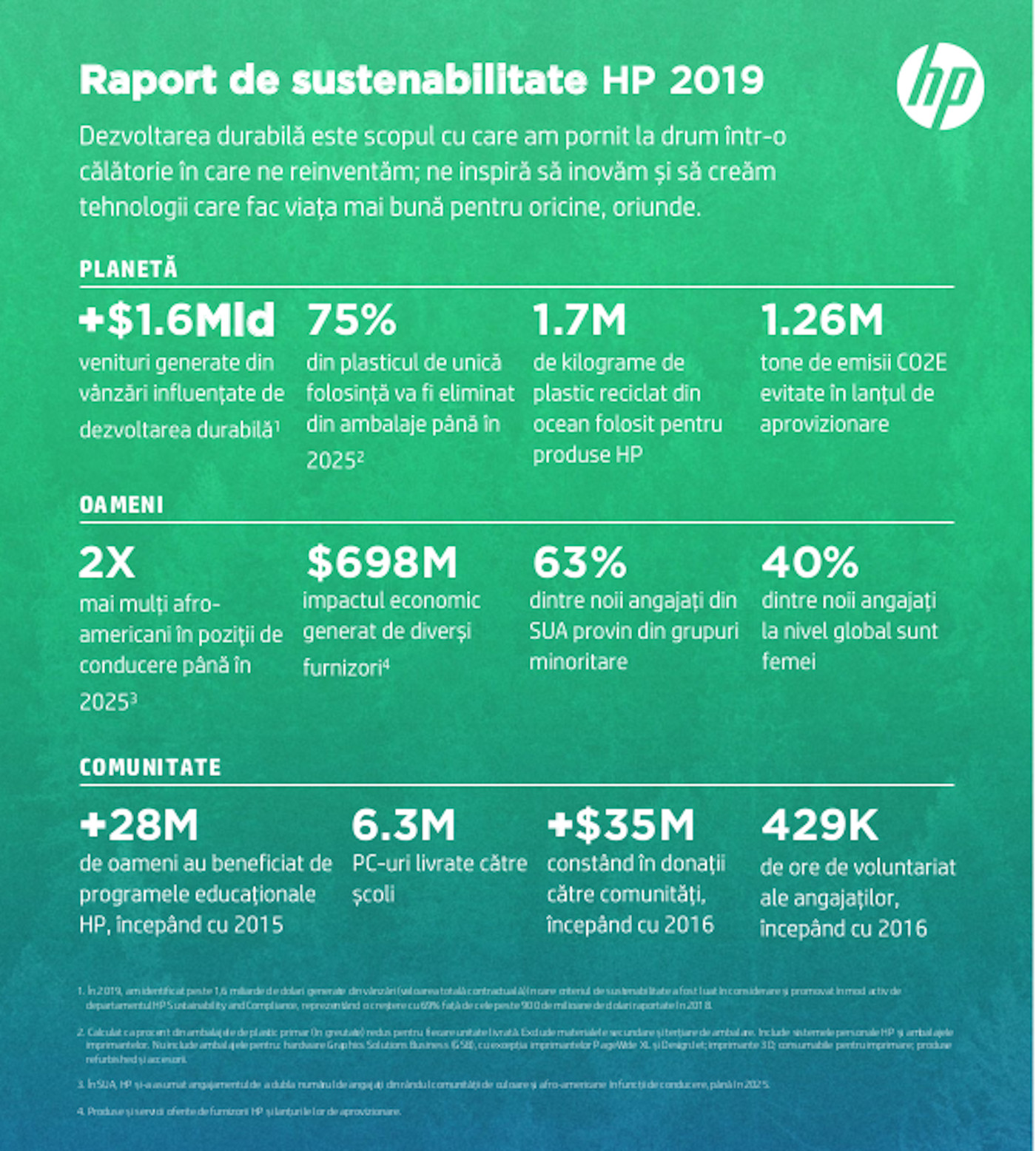 HP - Raportul Anual de Sustenabilitate 2019