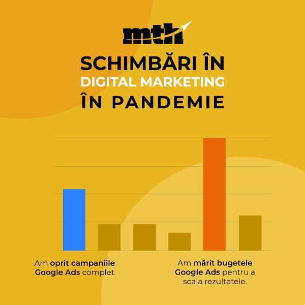 MTH Digital Schimbari in Digital Marketing in Perioada Pandemiei